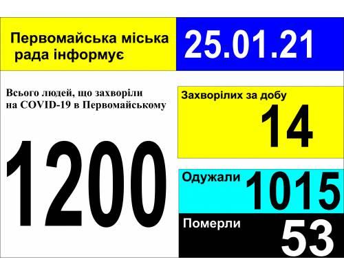 Оперативна інформація про роботу міської лікарні станом на 09.00 год. 25 січня 2021 року
