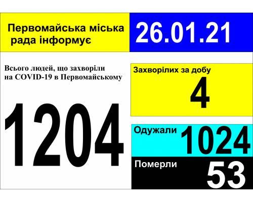 Оперативна інформація про роботу міської лікарні станом на 09.00 год. 26 січня 2021 року