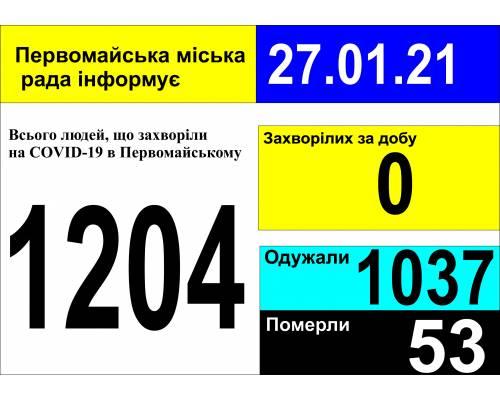 Оперативна інформація про роботу міської лікарні станом на 09.00 год. 27 січня 2021 року