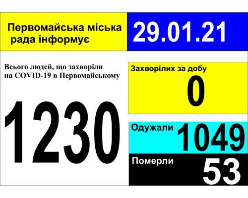 Оперативна інформація про роботу міської лікарні станом на 09.00 год. 29 січня 2021 року