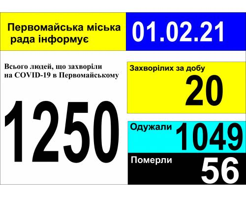 Оперативна інформація про роботу міської лікарні станом на 09.00 год. 01 лютого 2021 року