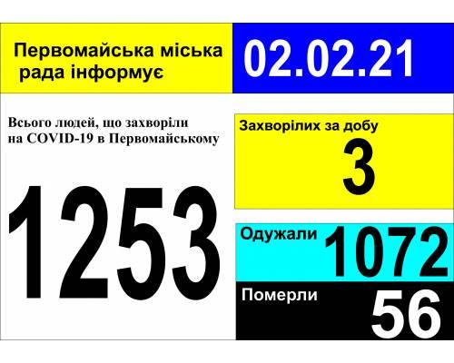 Оперативна інформація про роботу міської лікарні станом на 09.00 год. 02 лютого 2021 року