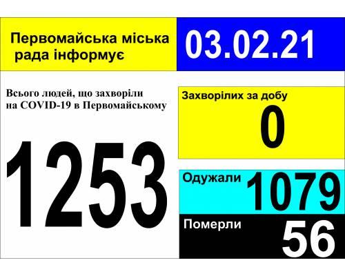 Оперативна інформація про роботу міської лікарні станом на 09.00 год. 03 лютого 2021 року