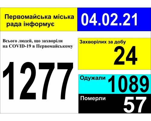 Оперативна інформація про роботу міської лікарні станом на 09.00 год. 04 лютого 2021 року