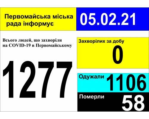 Оперативна інформація про роботу міської лікарні станом на 09.00 год. 05 лютого 2021 року