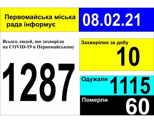 Оперативна інформація про роботу міської лікарні станом на 09.00 год. 08 лютого 2021 року