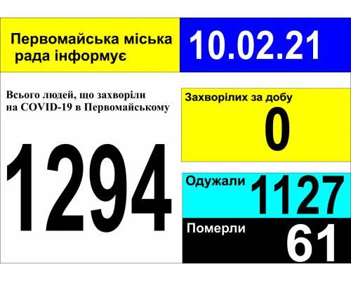 Оперативна інформація про роботу міської лікарні станом на 09.00 год. 10 лютого 2021 року