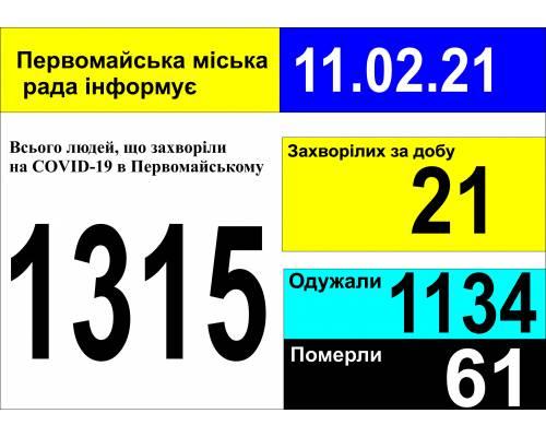 Оперативна інформація про роботу міської лікарні станом на 09.00 год. 11 лютого 2021 року