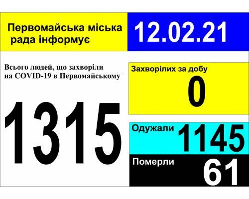 Оперативна інформація про роботу міської лікарні станом на 09.00 год. 12 лютого 2021 року