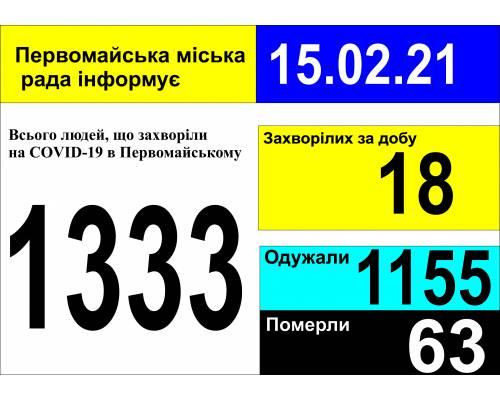 Оперативна інформація про роботу міської лікарні станом на 09.00 год. 15 лютого 2021 року