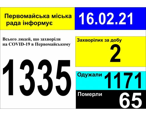Оперативна інформація про роботу міської лікарні станом на 09.00 год. 16 лютого 2021 року