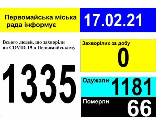 Оперативна інформація про роботу міської лікарні станом на 09.00 год. 17 лютого 2021 року