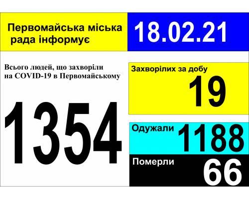 Оперативна інформація про роботу міської лікарні станом на 09.00 год. 18 лютого 2021 року
