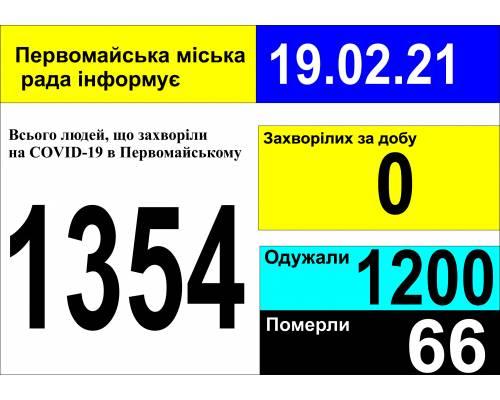 Оперативна інформація про роботу міської лікарні станом на 09.00 год. 19 лютого 2021 року