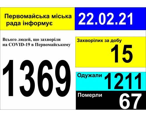 Оперативна інформація про роботу міської лікарні станом на 09.00 год. 22 лютого 2021 року