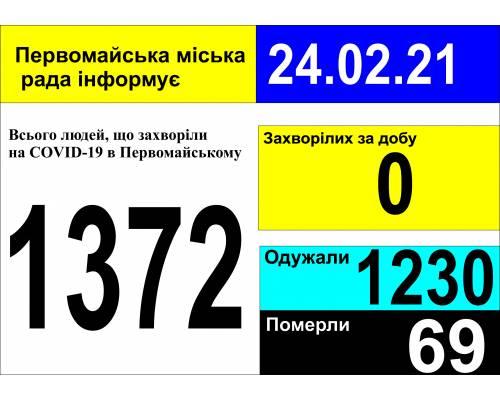 Оперативна інформація про роботу міської лікарні станом на 09.00 год. 24 лютого 2021 року