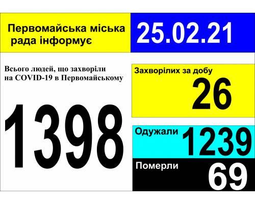 Оперативна інформація про роботу міської лікарні станом на 09.00 год. 25 лютого 2021 року