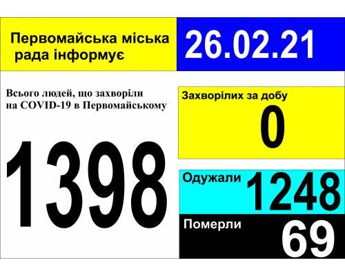 Оперативна інформація про роботу міської лікарні станом на 09.00 год. 26 лютого 2021 року