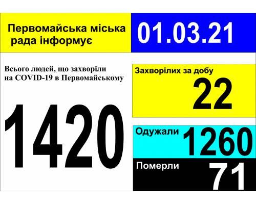 Оперативна інформація про роботу міської лікарні станом на 09.00 год. 01 березня 2021 року
