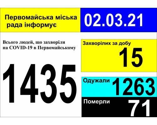 Оперативна інформація про роботу міської лікарні станом на 09.00 год. 02 березня 2021 року