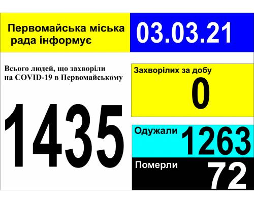 Оперативна інформація про роботу міської лікарні станом на 10.00 год. 03 березня 2021 року