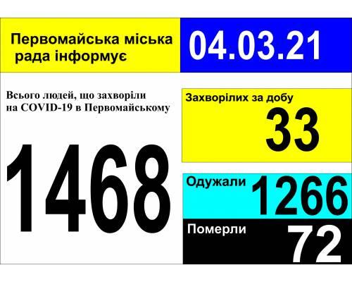 Оперативна інформація про роботу міської лікарні станом на 09.00 год. 04 березня 2021 року