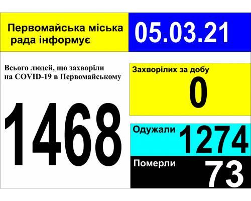 Оперативна інформація про роботу міської лікарні станом на 09.00 год. 05 березня 2021 року