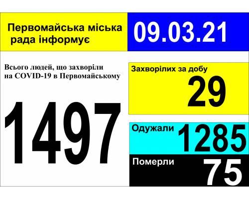 Оперативна інформація про роботу міської лікарні станом на 09.00 год. 09 березня 2021 року