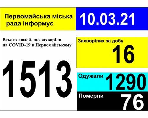 Оперативна інформація про роботу міської лікарні станом на 09.00 год. 10 березня 2021 року