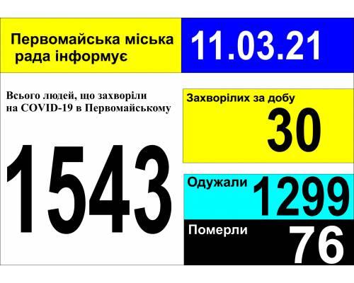 Оперативна інформація про роботу міської лікарні станом на 09.00 год. 11 березня 2021 року