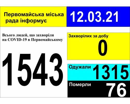 Оперативна інформація про роботу міської лікарні станом на 09.00 год. 12 березня 2021 року