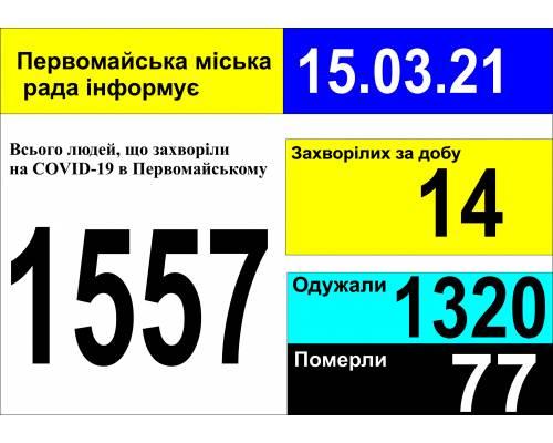 Оперативна інформація про роботу міської лікарні станом на 09.00 год. 15 березня 2021 року