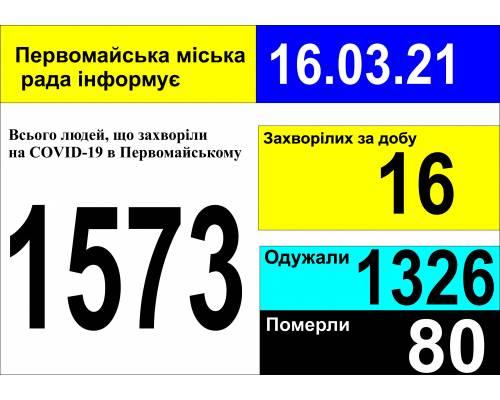 Оперативна інформація про роботу міської лікарні станом на 09.00 год. 16 березня 2021 року