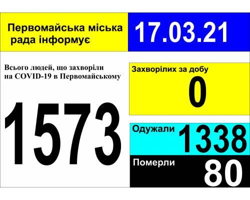 Оперативна інформація про роботу міської лікарні станом на 09.00 год. 17 березня 2021 року