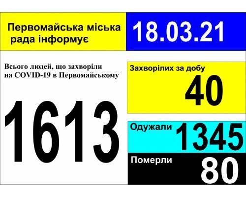 Оперативна інформація про роботу міської лікарні станом на 09.00 год. 18 березня 2021 року