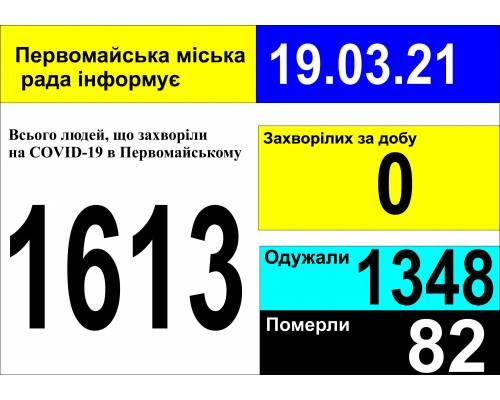 Оперативна інформація про роботу міської лікарні станом на 09.00 год. 19 березня 2021 року