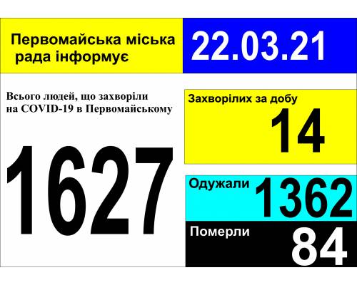 Оперативна інформація про роботу міської лікарні станом на 09.00 год. 22 березня 2021 року