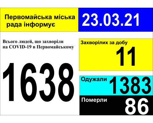 Оперативна інформація про роботу міської лікарні станом на 09.00 год. 23 березня 2021 року