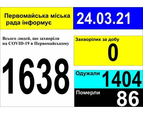 Оперативна інформація про роботу міської лікарні станом на 09.00 год. 24 березня 2021 року