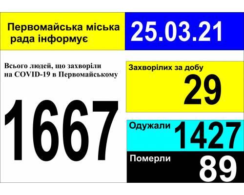 Оперативна інформація про роботу міської лікарні станом на 09.00 год. 25 березня 2021 року