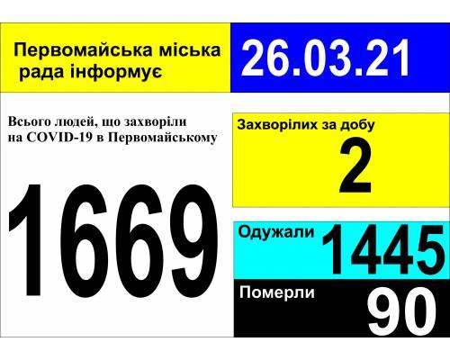 Оперативна інформація про роботу міської лікарні станом на 09.00 год. 26 березня 2021 року