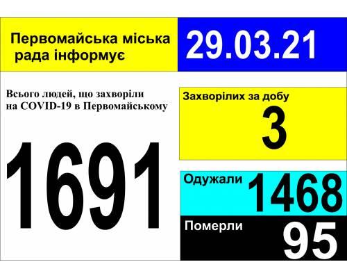 Оперативна інформація про роботу міської лікарні станом на 09.00 год. 29 березня 2021 року