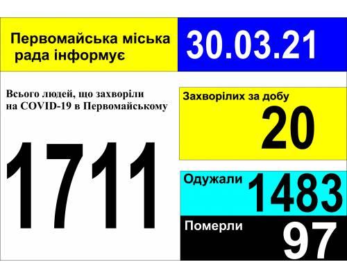 Оперативна інформація про роботу міської лікарні станом на 09.00 год. 30 березня 2021 року