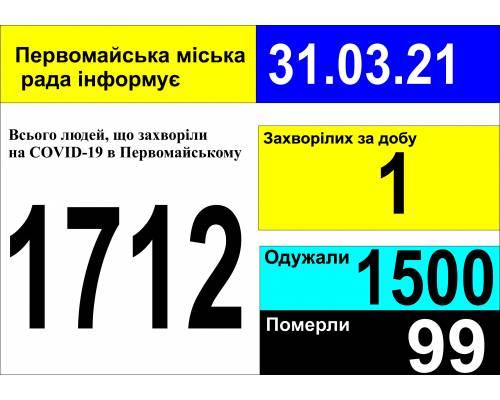 Оперативна інформація про роботу міської лікарні станом на 09.00 год. 31 березня 2021 року