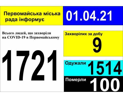 Оперативна інформація про роботу міської лікарні станом на 09.00 год. 01 квітня 2021 року