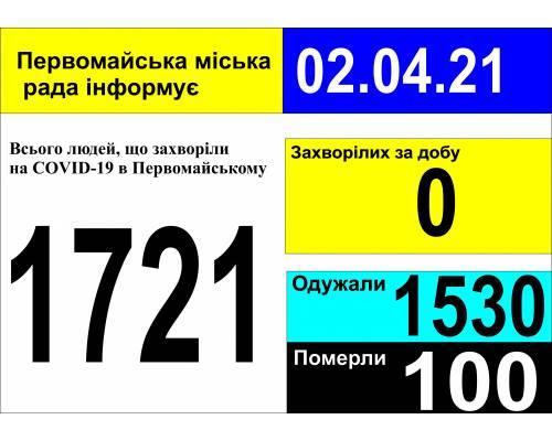 Оперативна інформація про роботу міської лікарні станом на 09.00 год. 02 квітня 2021 року