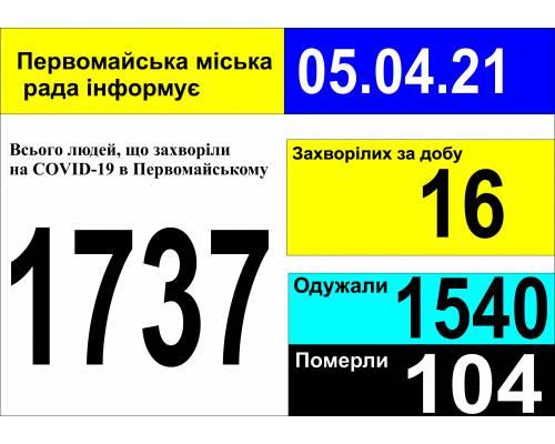 Оперативна інформація про роботу міської лікарні станом на 09.00 год. 05 квітня 2021 року