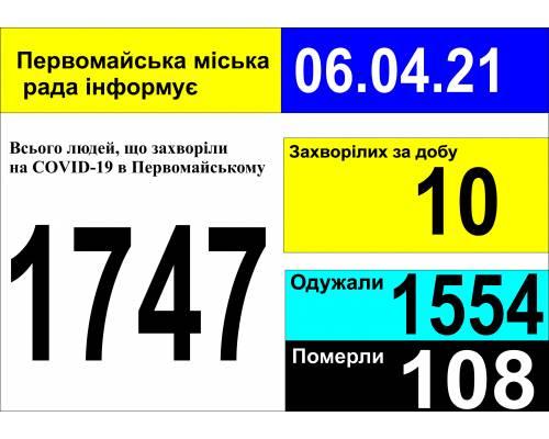 Оперативна інформація про роботу міської лікарні станом на 09.00 год. 06 квітня 2021 року