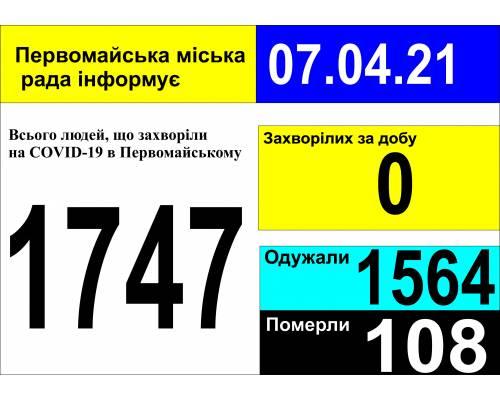Оперативна інформація про роботу міської лікарні станом на 09.00 год. 07 квітня 2021 року