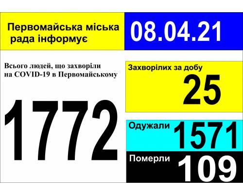 Оперативна інформація про роботу міської лікарні станом на 09.00 год. 08 квітня 2021 року